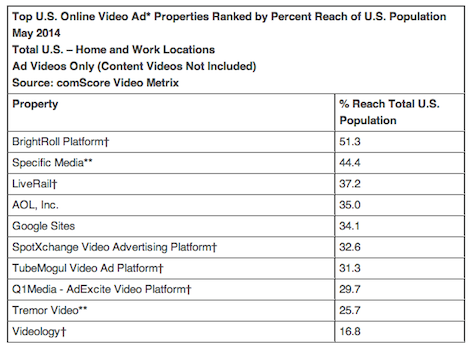 Top U.S. Online Video Ad Properties Ranked by Percent Reach of U.S. Population