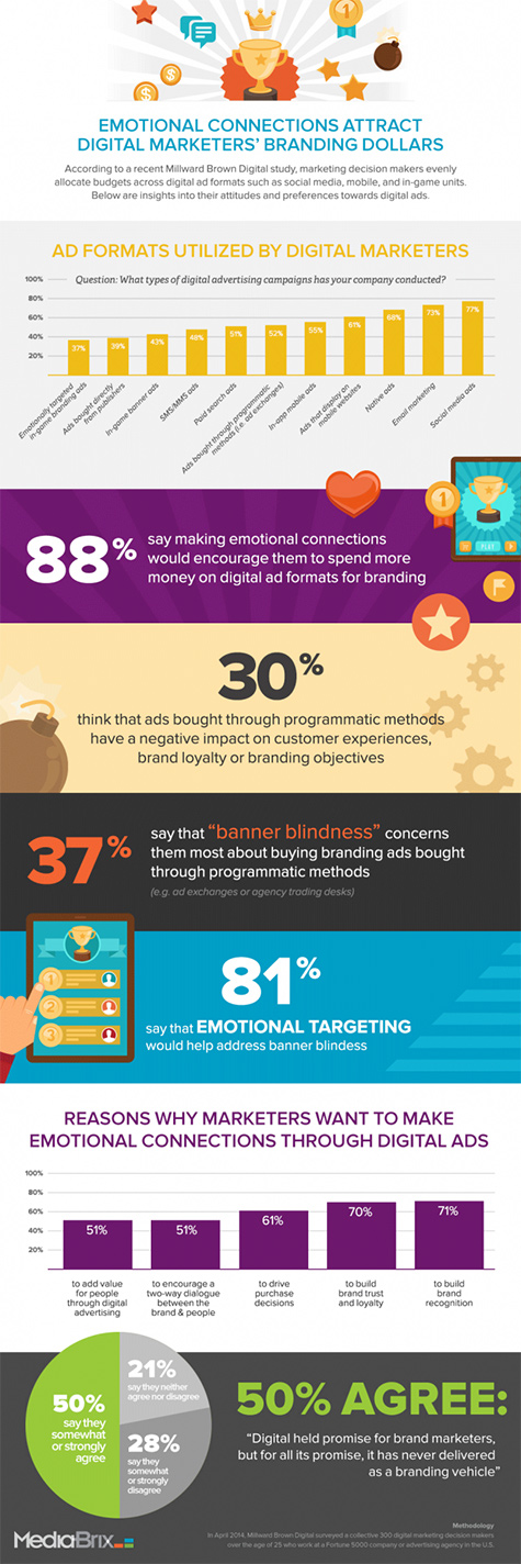 infographic emotional connections attract digital marketers branding dollars 475
