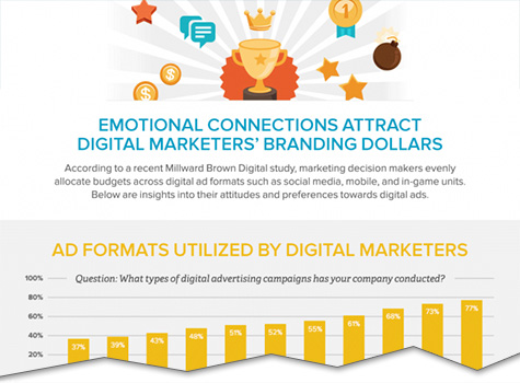 infographic emotional connections attract digital marketers branding dollars cutoff