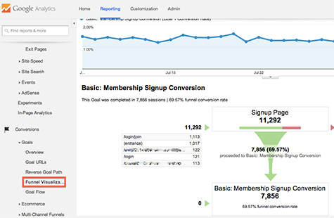 8 Google Analytics Reports Every CEO Should Read