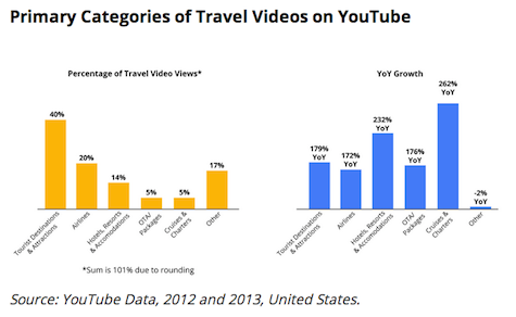 Travel and Hospitality Content Takes Flight on YouTube
