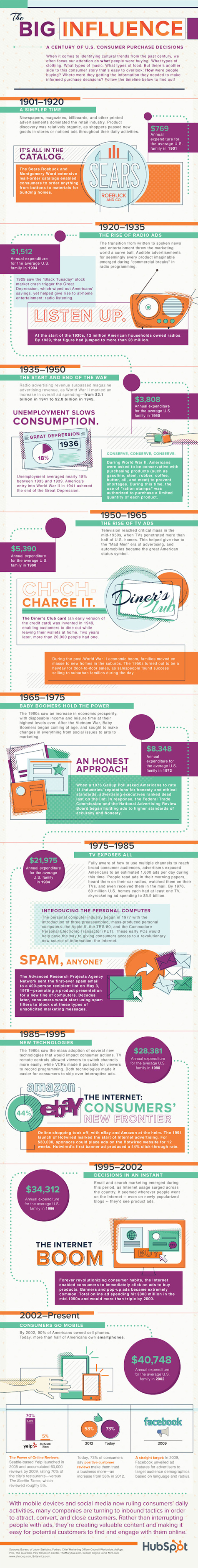 infographic the evolution of consumer purchasing 475