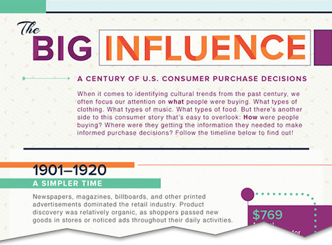 infographic the evolution of consumer purchasing cutoff