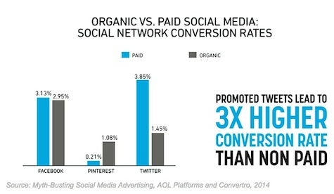 Social Media is Now a Paid Marketing Platform.