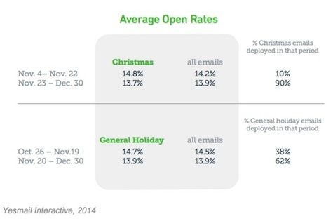 Average Open Rates