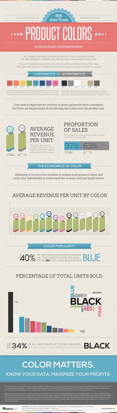 online sales trends color matters 475