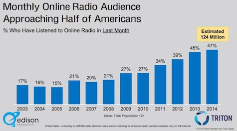 Why Marketers Should Love Radio