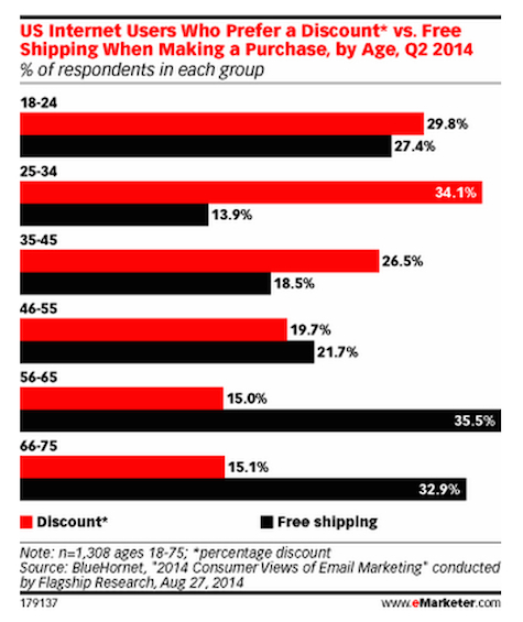 ecommerce-offer stats for consumers