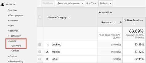 6 Mobile Site Metrics You Should Be Watching