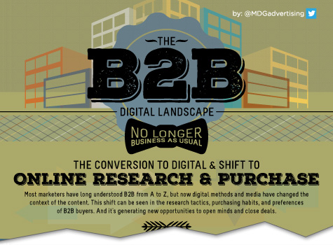 The B2B Landscape Digital Landscape: No Longer Business as Usual [Infographic]