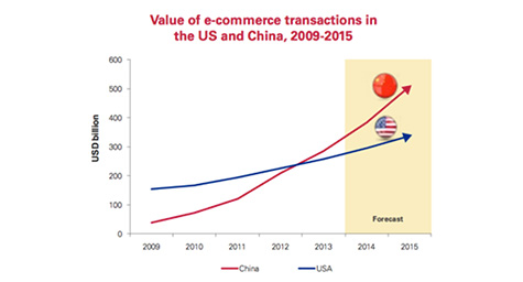 E-commerce Lessons from China