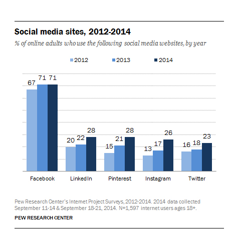 Usage Trends for 5 Top Social Media Networks