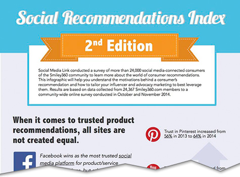 social recommends index second edition cutoff