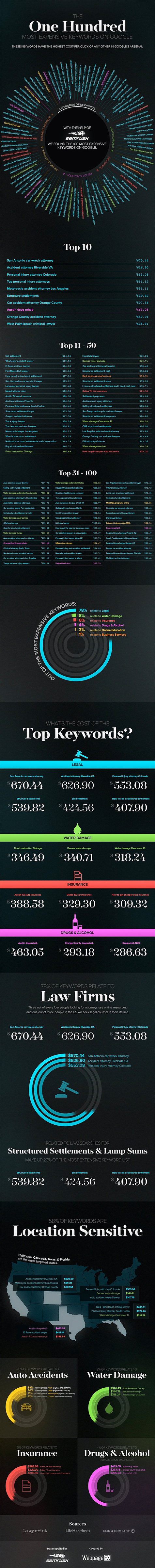The 100 Most Expensive Keywords on Google [Infographic]