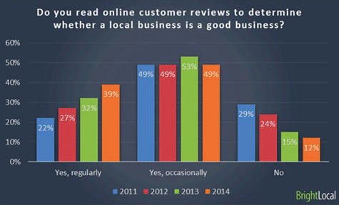 Healthcare Marketers' Biggest Missed Online Opportunity