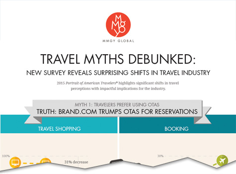 infographic travel myths debunked cutoff