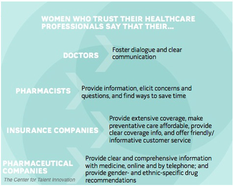 How the Healthcare Industry is Missing the Mark with Women