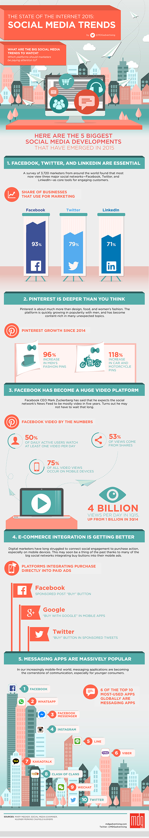 1655 Infographic STATE of internet Social Media Trends 475x2673