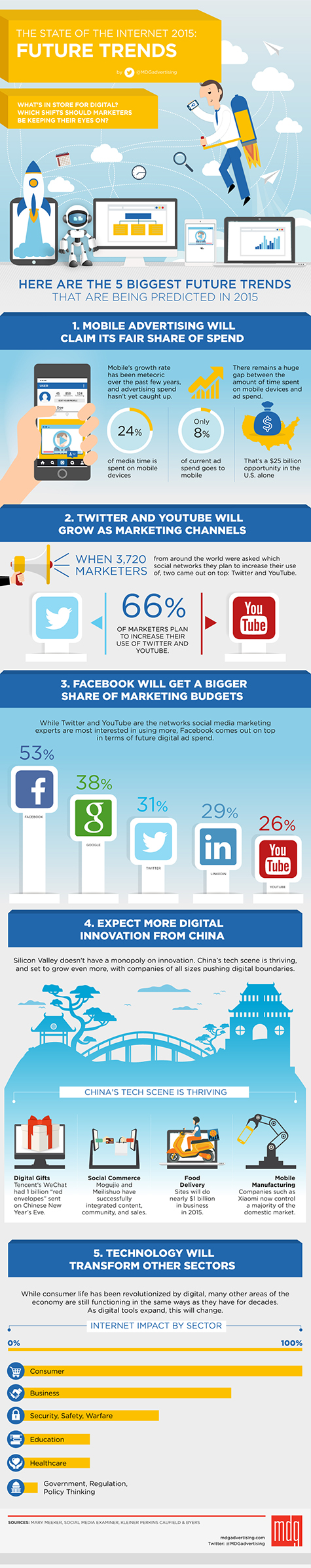 1656 Infographic STATE of internet Future Trends 475x2390