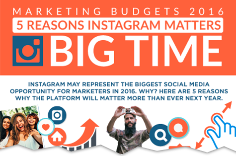 Instagram Marketing Budgets 2016