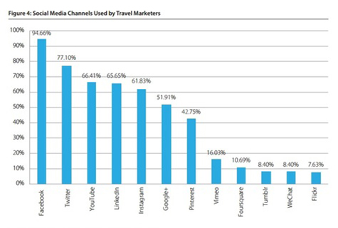 Social Media Chart, Travel Marketers