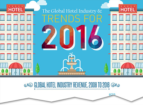 Global Hotel Industry Trends for 2016