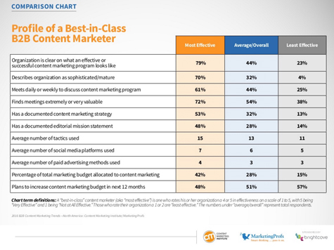 4 Things Highly Effective B2B Content Marketers Do Differently