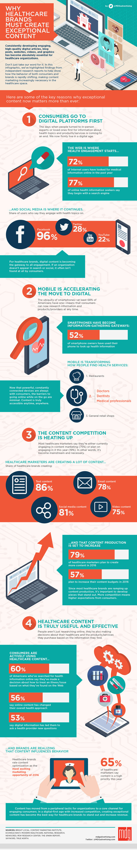 1823 475x2936 Why Healthcare Brands Must Create Exceptional Content