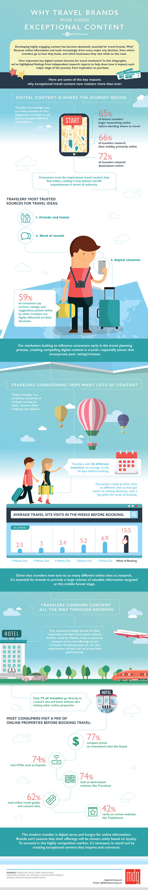 The 4 Keys to Creating Exceptional Travel Content in 2016 [Infographic]