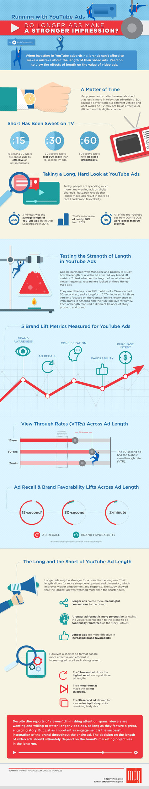 MDG 475 44171 Running with YouTube Ads Infographic 01