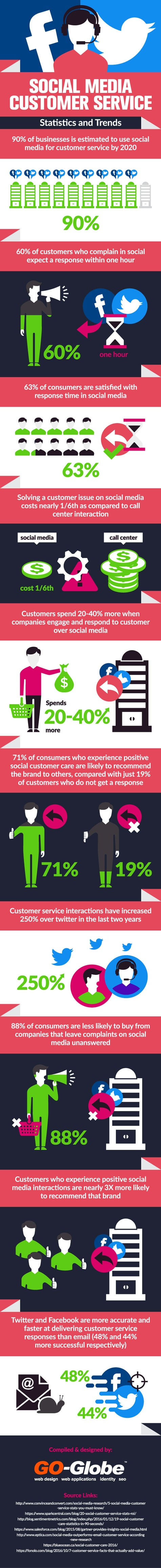 2091 475w infographic Why Its Time to Call Up Social Media For Customer Service
