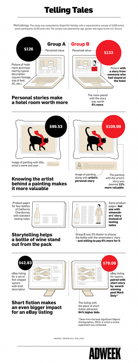 The Real Story on Using Storytelling to Sell Products [Infographic]