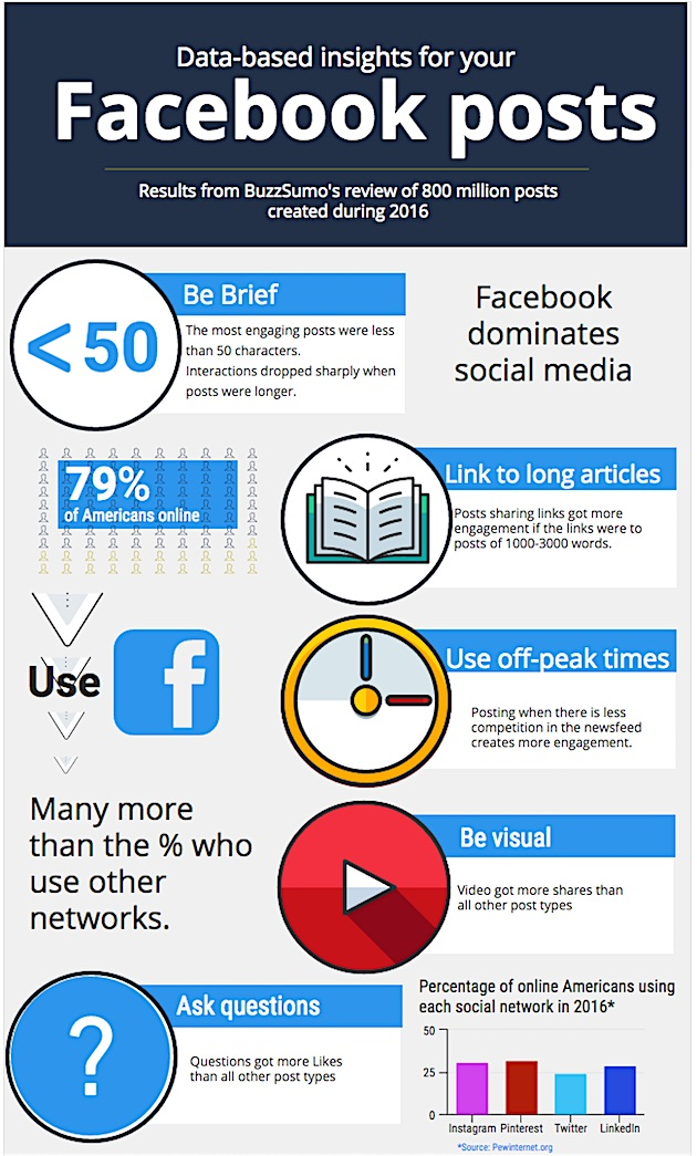 The Facts About Which Facebook Posts Click with Consumers [Infographic]