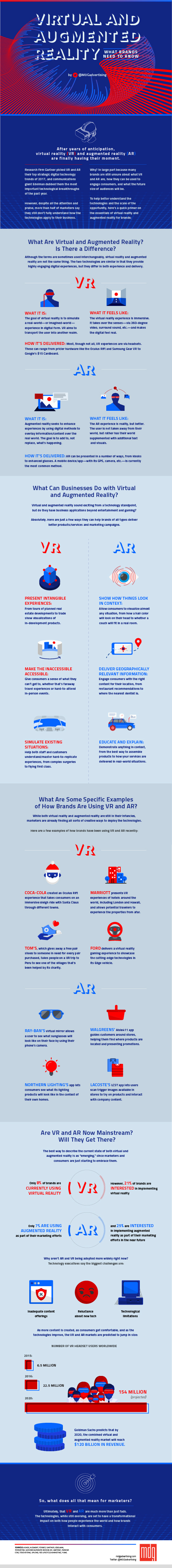 Virtual and Augmented Reality: What Brands Need to Know [Infographic]