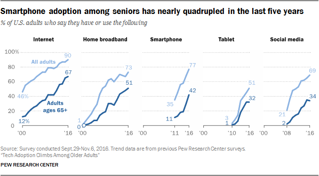 The Tech Habits of Seniors: 5 Things Digital Marketers Need to Know