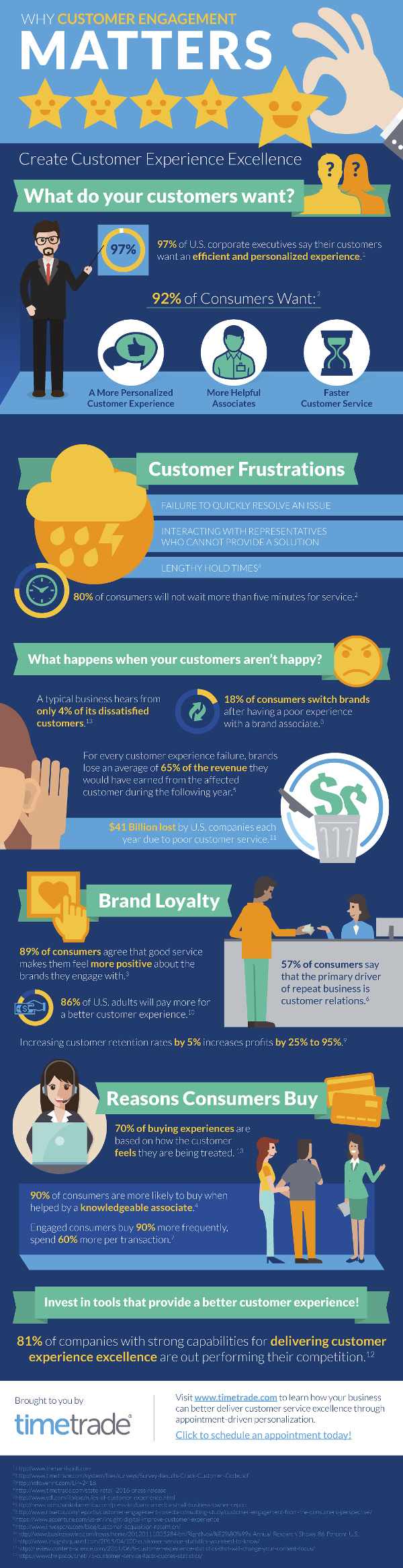 170106 infographic customer engagement