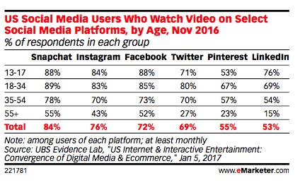 Social Media Video Advertising: 5 Trends Every Marketer Needs to Know
