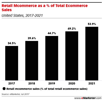 Of course, just because many people use their smartphones and tablets to shop doesn't necessarily mean that most e-commerce purchases are mobile-driven. The data shows that roughly a third (34.5%) of retail e-commerce sales are expected come via mobile this year. That's impressive, but it also highlights that desktop computers remain the primary devices for purchasing online today. The future, however, is a different story. The eMarketer researchers project that mobile's share of U.S. e-commerce spend will steadily increase in the coming years, reaching 53.9% by 2021.