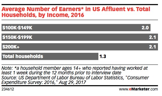 Affluent Consumers in 2018: Demographics and Spending Habits
