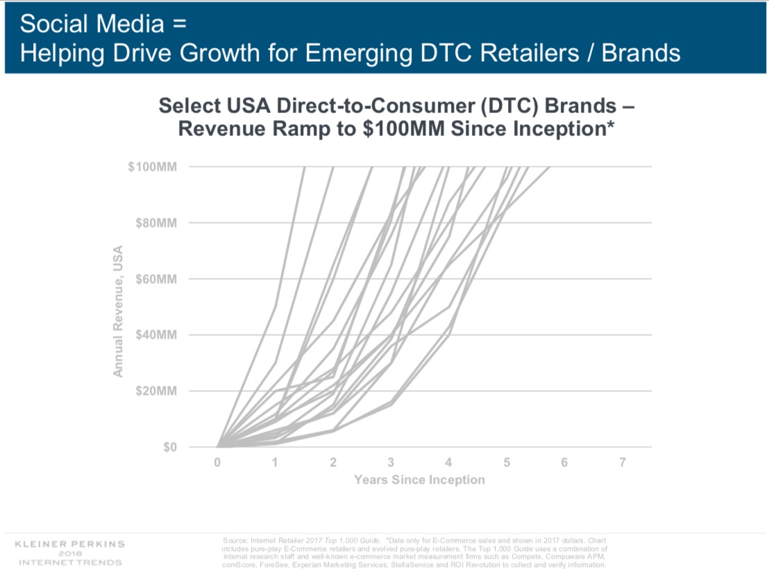 12 Social Media Trends from Mary Meeker's 2018 Annual Internet Report