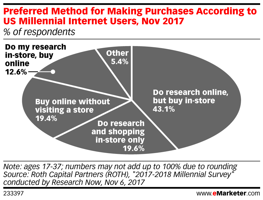 Of course, most people don't shop exclusively online or offline. Behavior tends to be nuanced, with individuals often utilizing a mix before purchasing. This is especially true of younger consumers. According to a Roth Capital Partners survey, as cited by eMarketer, some 43% of Millennials research online and buy in-store, 20% both research and buy in-store, 19% both buy and research online, and 13% research in-store and buy online.