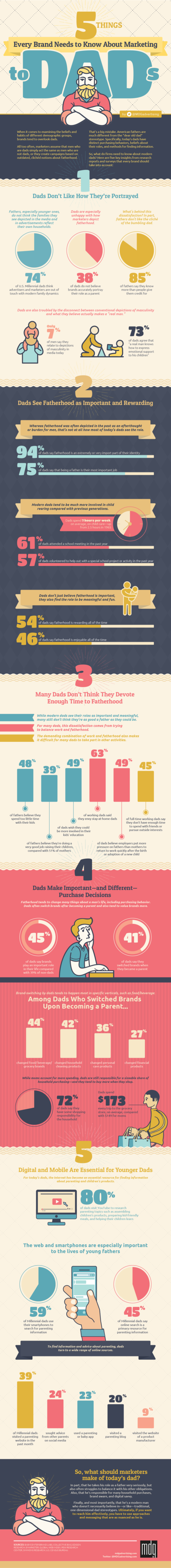 5 Things Every Brand Need to Know About Marketing to Dads [Infographic]