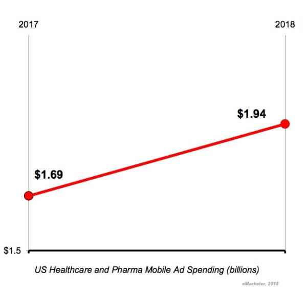 The State of Healthcare Advertising: 4 Key Digital Spend Trends