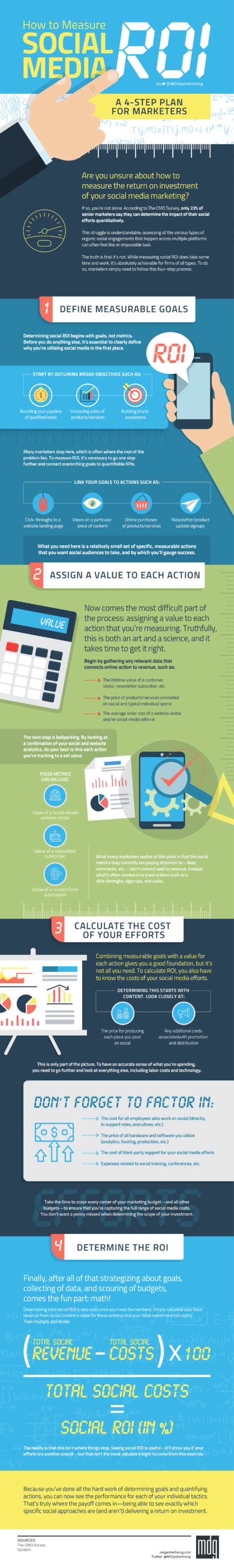 How to Measure Social Media ROI: A 4-Step Plan for Marketers [Infographic]