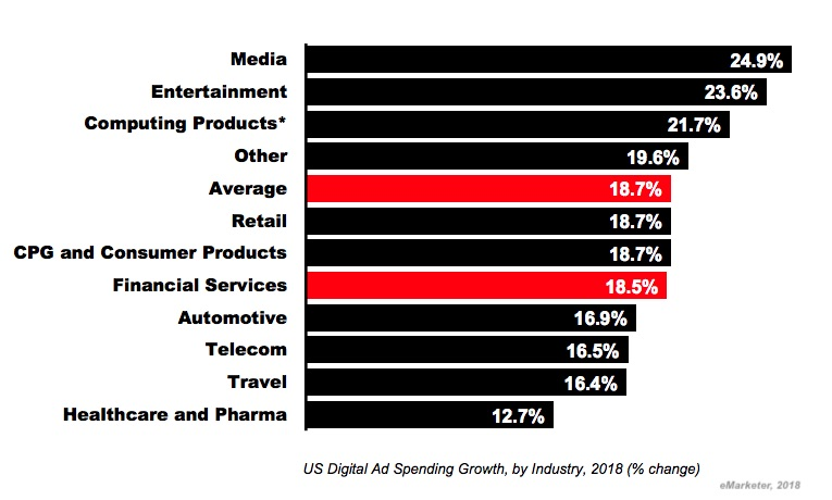 The State of Financial Services Advertising: 4 Digital Spend Trends to Watch