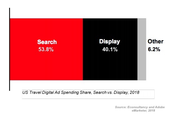 Travel and Hospitality Advertising: 5 Digital Spend Trends to Watch