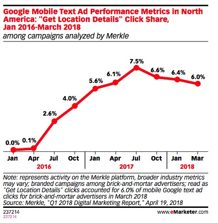 "According to Creative Strategies data, as cited by eMarketer, Google Maps is more popular than Apple Maps even with iOS users: 45% say they prefer the Google product over the Apple product. Moreover, according to comScore data as cited by eMarketer, Google Maps is the fifth-most opened app on smartphones, far ahead of any other maps and navigation app. This doesn't mean that other platforms should be ignored completely, but it does indicate that at least for now most marketers should probably begin their maps advertising efforts with Google. Ad Opportunities on Map Apps Are Already Significant So, how can brands currently advertise on maps and navigation apps? Google Maps has a number of different formats, including: ● Local Search Ads: Units which appear on Google.com and Google Maps results when a user makes a related query (i.e., ""restaurants nearby""). ● Place Page Ads: Units which appear after a user has clicked on a specific location listing that appears on a local search query on Google.com or Google Maps. ● Promoted Places: Branded icons which appear within Google Maps when a user is browsing the map interface. Waze has similar offerings, such as Branded Pins and search ads, as well as a few additional opportunities, including: ● Takeovers: Half-screen ads that are displayed when a car is not moving. ● Arrows: Icons that point to nearby businesses out of the scope of the current map. How popular are these ad units? According to Merkle data, as cited by eMarketer, some 6% of Google mobile search clicks for brand queries take place within Google Maps."