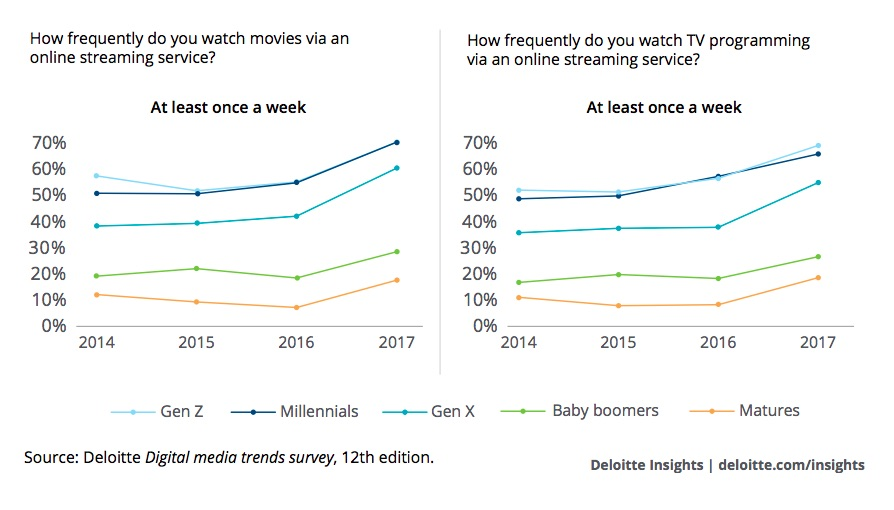 Is Cord-Cutting Killing TV? Here's What the Data Says