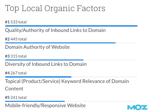 Local Search Trends: What Drives High Rankings