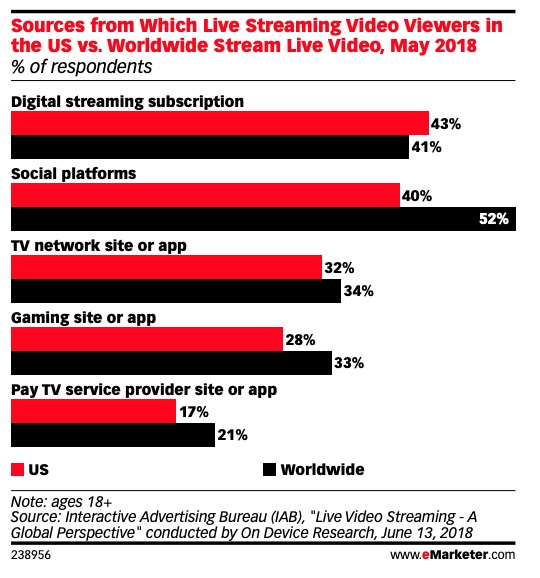 Is Long-Form Video on Social Media the New TV?